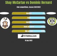 Shay McCartan vs Dominic Bernard h2h player stats