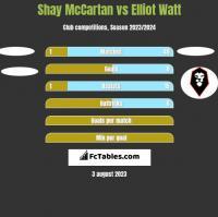Shay McCartan vs Elliot Watt h2h player stats