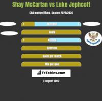 Shay McCartan vs Luke Jephcott h2h player stats