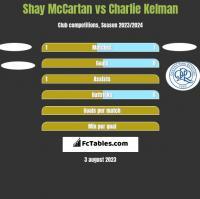 Shay McCartan vs Charlie Kelman h2h player stats