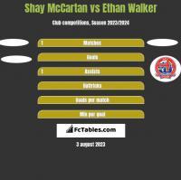 Shay McCartan vs Ethan Walker h2h player stats