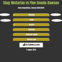 Shay McCartan vs Finn Cousin-Dawson h2h player stats