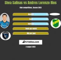 Shea Salinas vs Andres Lorenzo Rios h2h player stats