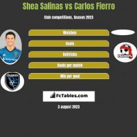 Shea Salinas vs Carlos Fierro h2h player stats
