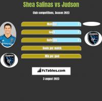 Shea Salinas vs Judson h2h player stats