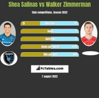 Shea Salinas vs Walker Zimmerman h2h player stats
