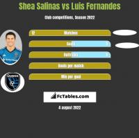Shea Salinas vs Luis Fernandes h2h player stats