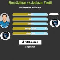 Shea Salinas vs Jackson Yueill h2h player stats
