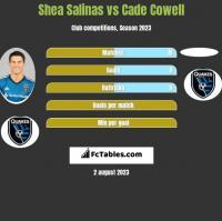 Shea Salinas vs Cade Cowell h2h player stats