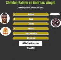 Sheldon Bateau vs Andreas Wiegel h2h player stats