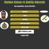 Sheldon Bateau vs Andrija Vukcevic h2h player stats