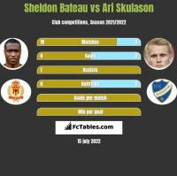 Sheldon Bateau vs Ari Skulason h2h player stats
