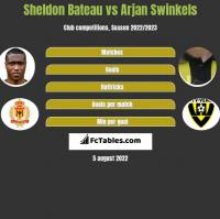 Sheldon Bateau vs Arjan Swinkels h2h player stats