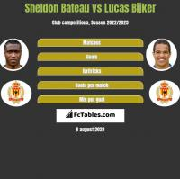 Sheldon Bateau vs Lucas Bijker h2h player stats