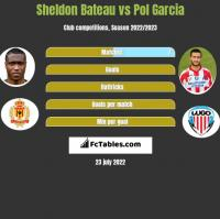 Sheldon Bateau vs Pol Garcia h2h player stats