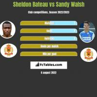 Sheldon Bateau vs Sandy Walsh h2h player stats