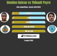 Sheldon Bateau vs Thibault Peyre h2h player stats