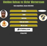 Sheldon Bateau vs Victor Wernersson h2h player stats
