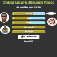 Sheldon Bateau vs Aleksandar Vukotic h2h player stats