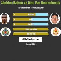 Sheldon Bateau vs Alec Van Hoorenbeeck h2h player stats