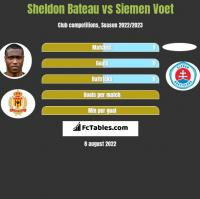 Sheldon Bateau vs Siemen Voet h2h player stats