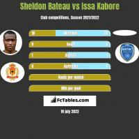 Sheldon Bateau vs Issa Kabore h2h player stats
