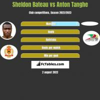 Sheldon Bateau vs Anton Tanghe h2h player stats