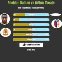 Sheldon Bateau vs Arthur Theate h2h player stats