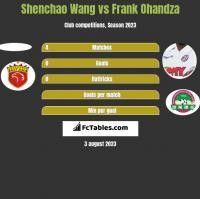 Shenchao Wang vs Frank Ohandza h2h player stats