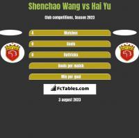 Shenchao Wang vs Hai Yu h2h player stats