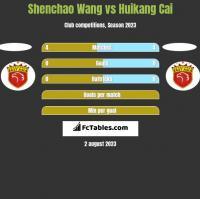 Shenchao Wang vs Huikang Cai h2h player stats