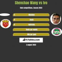Shenchao Wang vs Ivo h2h player stats