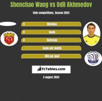 Shenchao Wang vs Odil Akhmedov h2h player stats