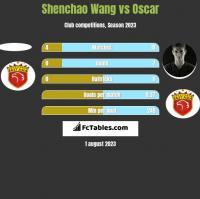 Shenchao Wang vs Oscar h2h player stats
