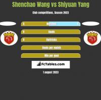 Shenchao Wang vs Shiyuan Yang h2h player stats