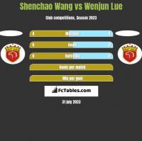 Shenchao Wang vs Wenjun Lue h2h player stats