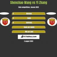 Shenchao Wang vs Yi Zhang h2h player stats