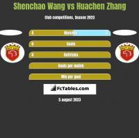 Shenchao Wang vs Huachen Zhang h2h player stats