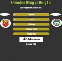 Shenchao Wang vs Heng Liu h2h player stats