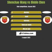 Shenchao Wang vs Binbin Chen h2h player stats