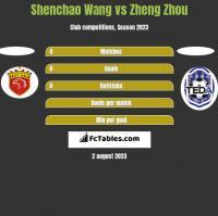 Shenchao Wang vs Zheng Zhou h2h player stats