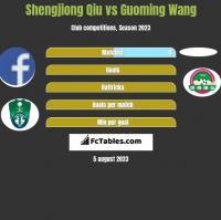 Shengjiong Qiu vs Guoming Wang h2h player stats
