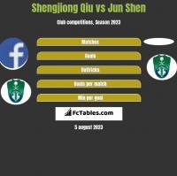 Shengjiong Qiu vs Jun Shen h2h player stats