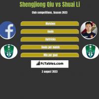 Shengjiong Qiu vs Shuai Li h2h player stats