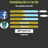 Shengjiong Qiu vs Yan Wu h2h player stats
