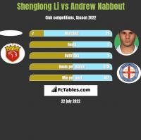 Shenglong Li vs Andrew Nabbout h2h player stats