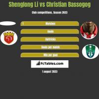 Shenglong Li vs Christian Bassogog h2h player stats