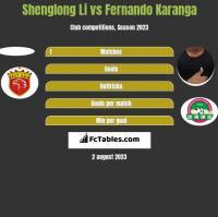 Shenglong Li vs Fernando Karanga h2h player stats