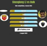Shenglong Li vs Hulk h2h player stats