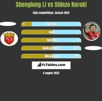 Shenglong Li vs Shinzo Koroki h2h player stats
